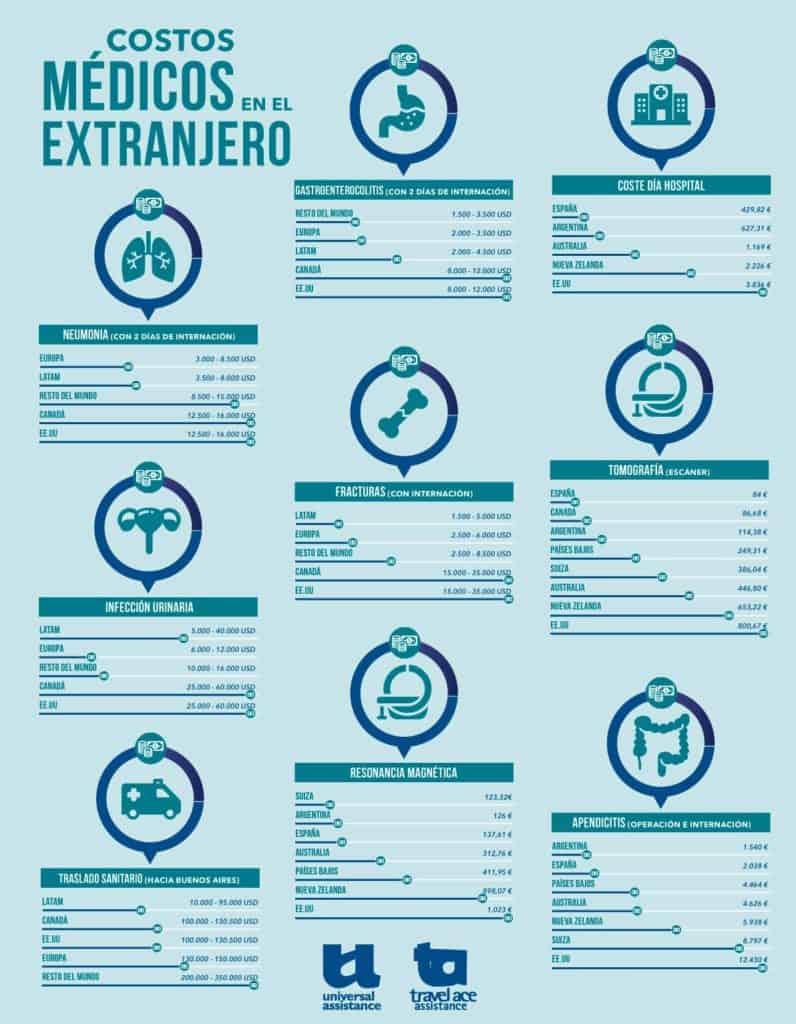 ¿Cuánto cuesta enfermerse en el exterior? (precios por país y más info útil para el viajero)