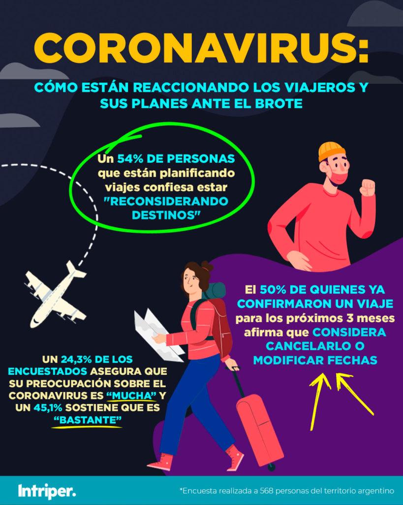 [ESTUDIO] Mirá cómo están reaccionando los viajeros y sus planes ante el brote de coronavirus