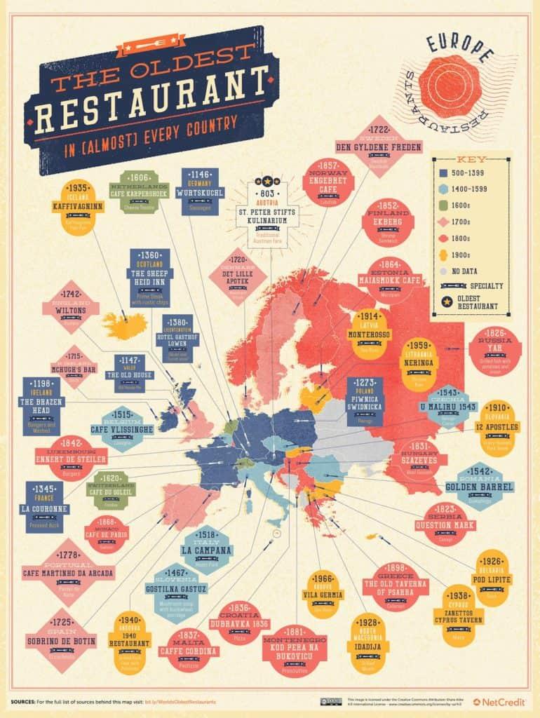 imagen restaurantes más antiguos del mundo europe oldest restaurants