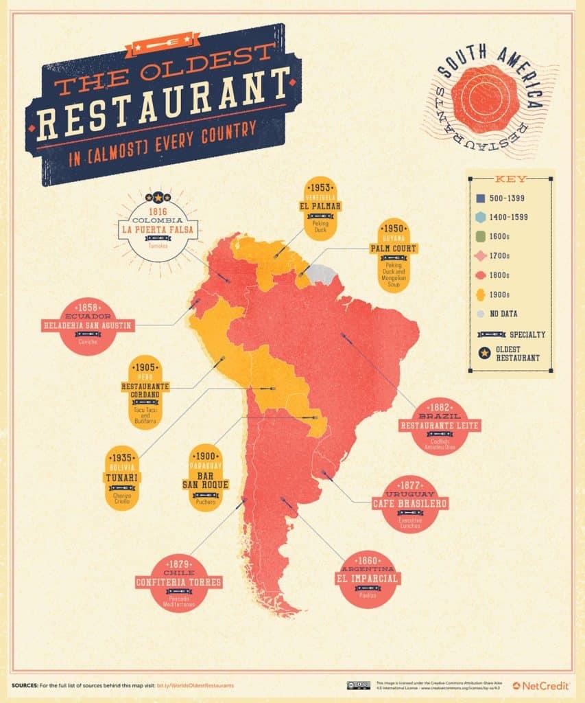restaurantes más antiguos del mundo