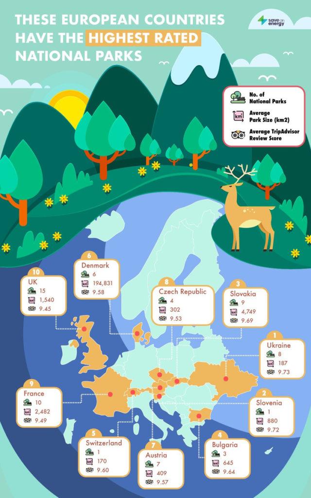 Este Mapa Muestra Cuáles Son Los Mejores Parques Nacionales De Europa (Y Es Imperdible Para Los Amantes De La Naturaleza)