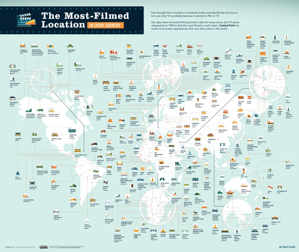 Sorprendente: Este Mapa Muestra Algunos De Los Lugares De Filmación Más Utilizados En Todos Los Países Del Mundo