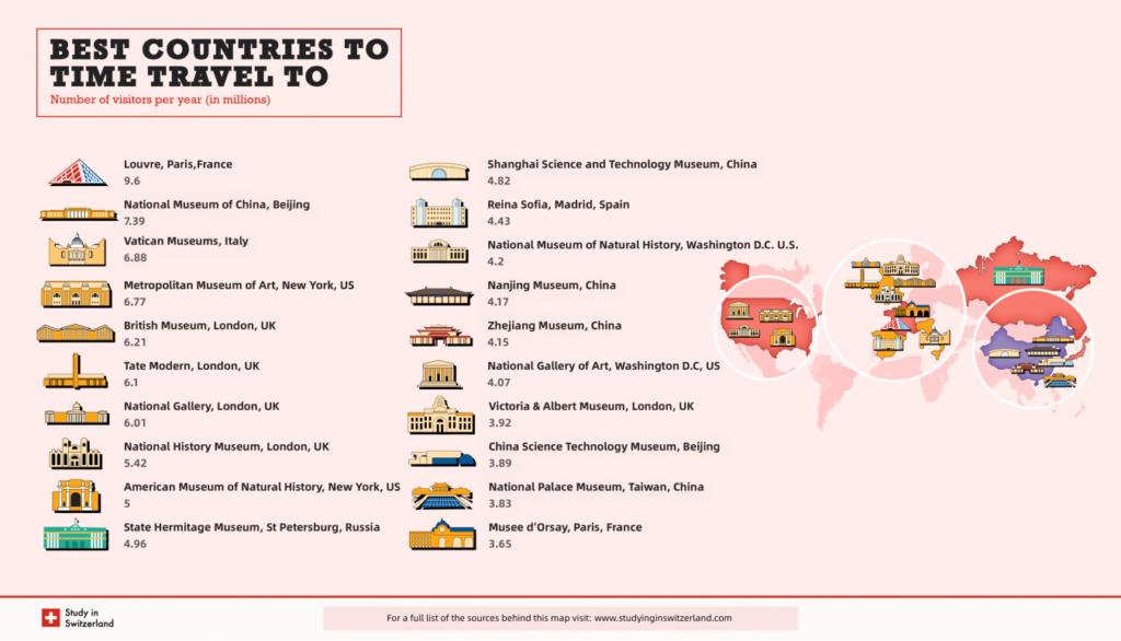 Este mapa muestra cuáles son los 20 museos más visitados del mundo