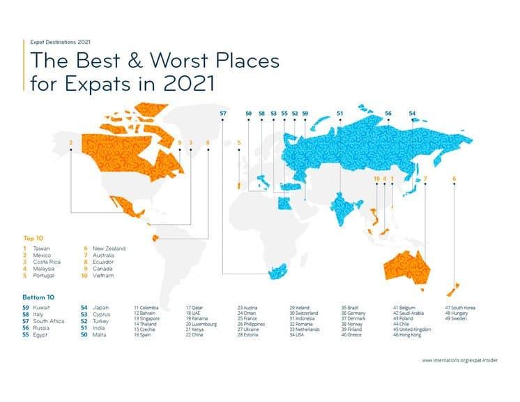 Consultaron A 12.420 Expatriados En 59 Países Sobre Aspectos Que Harían Al Mejor País Para Vivir Y Trabajar En El Extranjero Y Este Es El Destino Ganador