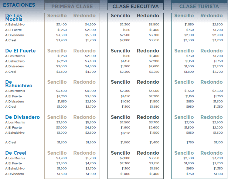 Precios De Chepe Express 2021